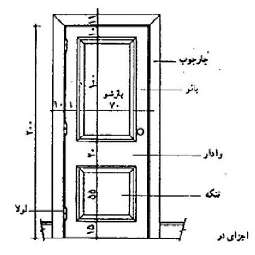 دانلود پاورپوینت در و پنجره و قاب و نرده در ساختمان