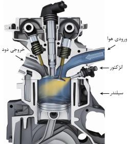 مقاله چگونه یک سیستم سوخت رسانی انژکتوری کار میکند